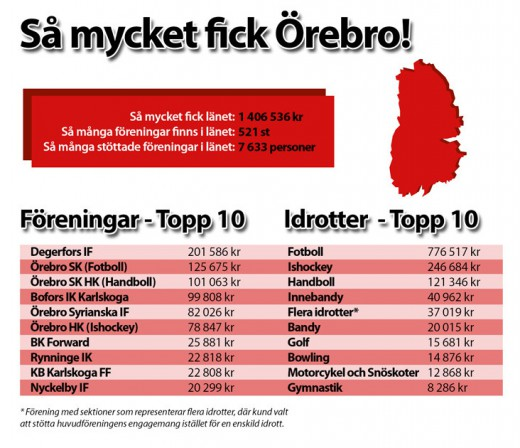 Svea Örebro