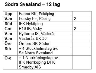 Damer Södra Svealand