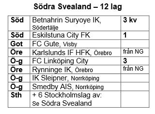 Södra Svealand div 2