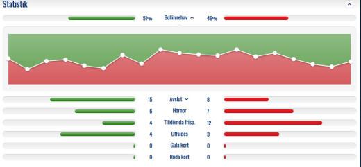 Matchstatistik (SvFF).