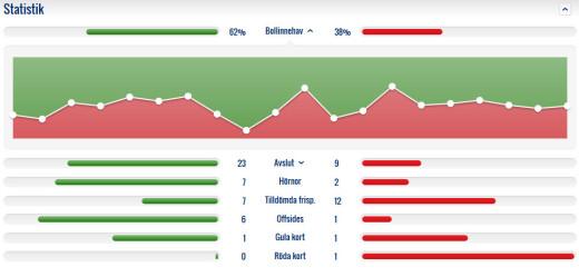 Matchstatistik