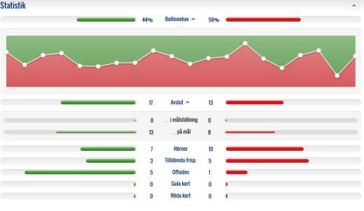 Elfsborg vann faktiskt bollinnehavet och det var inte någon jättestor skillnad i skottstatistiken. Ändå blev det 5-1.