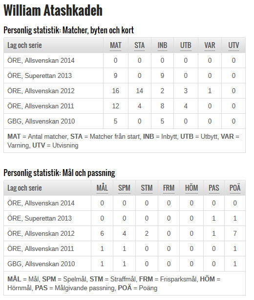 Statistik William Atashkadeh