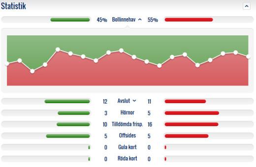 Matchstatistik FFF - ÖSK (SvFF).