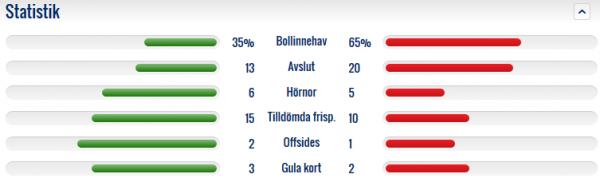 Statistik ÖSK _IFE