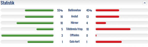 Statistik Hammarby - ÖSK