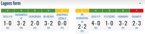 Form AIK - ÖSK