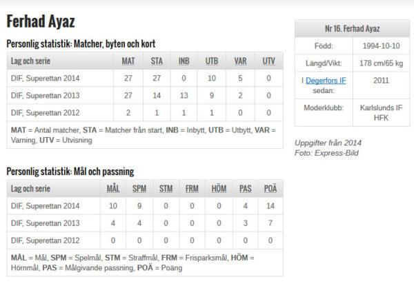 Spelarstatistik Ferhad Ayaz (SvFF).
