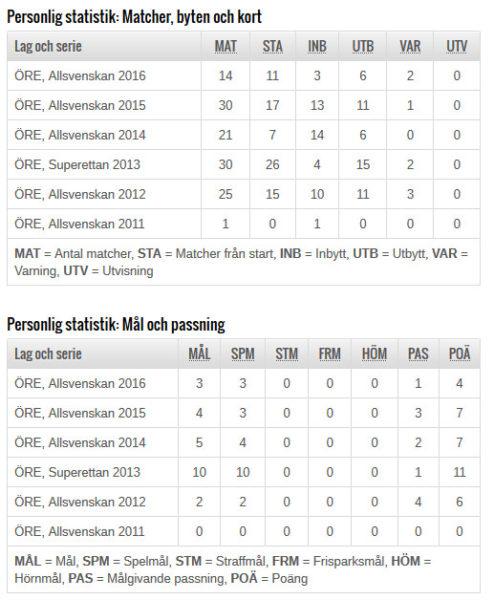 Spelarstatistik (SvFF)