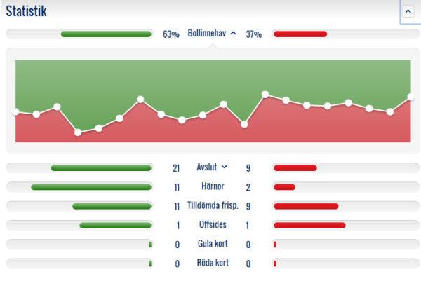 Statistik ÖSK FFF