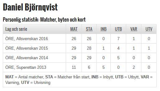 statistik-daniel-bjornqvist